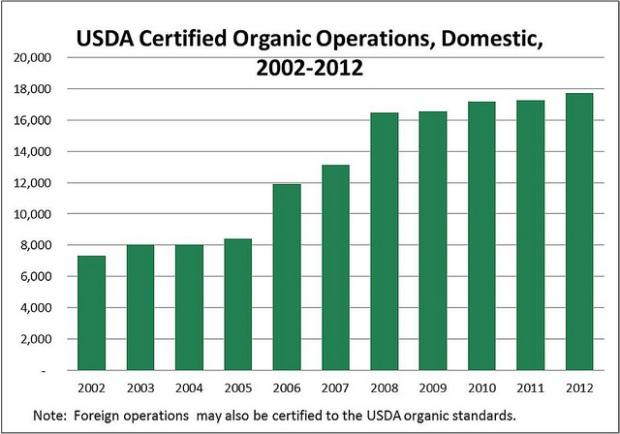 Organic chart